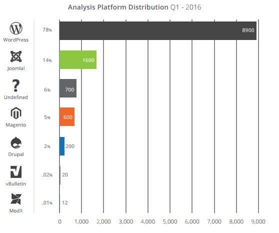 Content Management System distribution