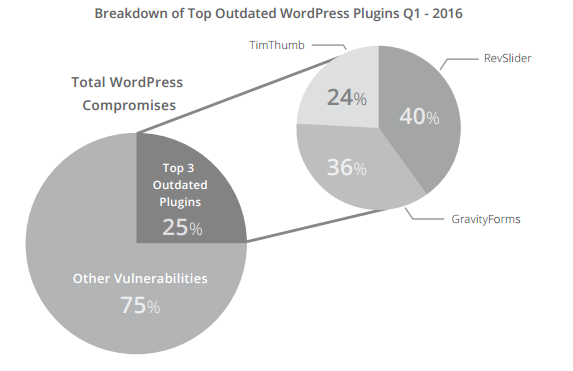 WordPress Dangerous Plugins