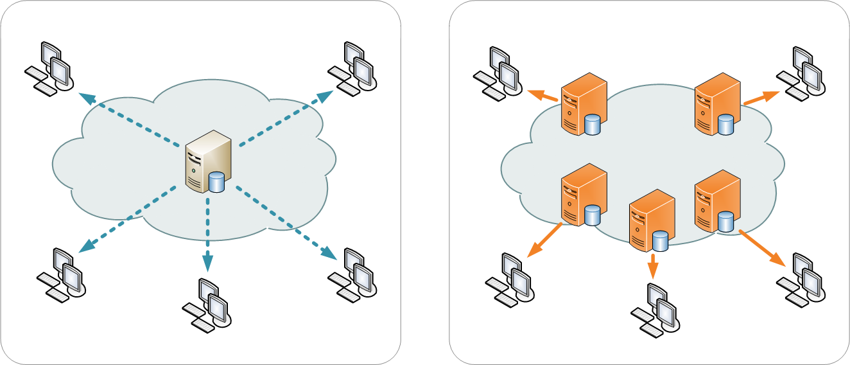 Content Distribution Network WordPress Model