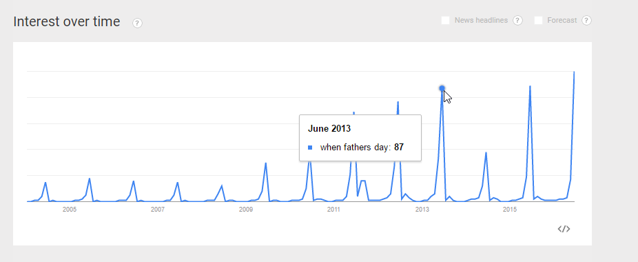 Google Trends Keyword Research Father's Day