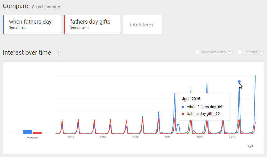 Google Trends Keyword Research Father's Day Compared